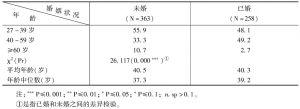 表2-6 不同婚姻状况下的年龄结构(样本百分比)