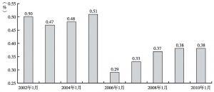 图5-3 土库曼斯坦农村人口增长率(每年%)