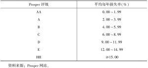 表1-2 Prosper评级与信用风险