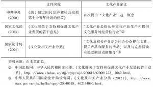 表2-4 我国文化产业发展早期重要文件分析