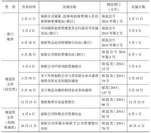 2014年保险业监管规章、规范性文件目录