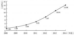 图1 信托业的受托资产管理规模增长趋势