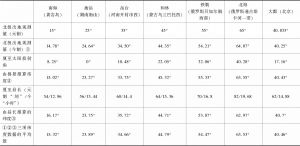 表2-1 首批7个测点的纬度