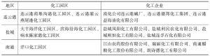 表2 江苏沿海3个市部分化工企业