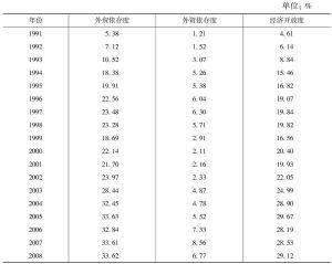 表1 江苏沿海地区经济开放度时间序列