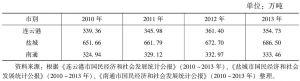 表1 江苏沿海3个市粮食生产情况