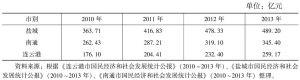 表2 江苏沿海农业产值情况
