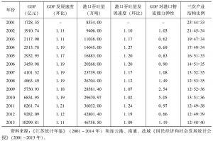 表1 江苏沿海区域经济与港口物流发展情况