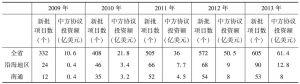 表1 2009~2013年江苏沿海对外贸易有关指标