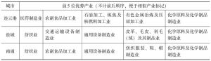 表4 江苏沿海3个市前五优势产业
