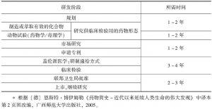 表7-1 一种药物的研制过程<superscript>*</superscript>