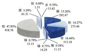 2006年中国10种有色金属产量分布