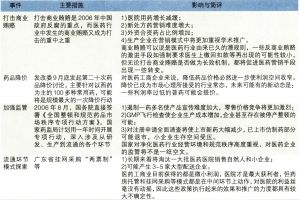 2006年中国医药行业政策面重大措施