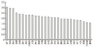 图11-1 分地区样本县(市)城乡收入倍差