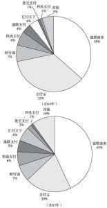 图2-9 非金融支付机构综合支付交易份额