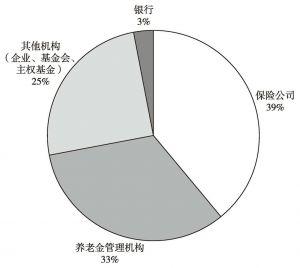 图1 欧洲资产管理行业机构投资者资产管理规模分布