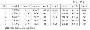 表4 我国企业年金基金管理机构管理规模