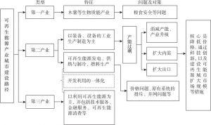 图16-4 可再生能源产业城市建设路径