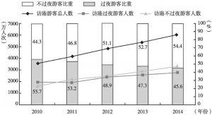 图1 2010~2014年游客访港人次与访港过夜游客及不过夜游客占比