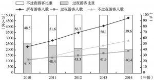 图6 2010~2014年中国内地访港游客人次与访港过夜游客及不过夜游客占比