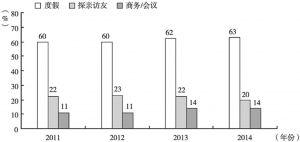 图7 2011~2014年中国内地赴香港游客主要访港目的