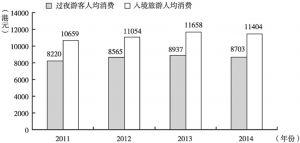 图8 2011~2014年访港内地游客消费情况
