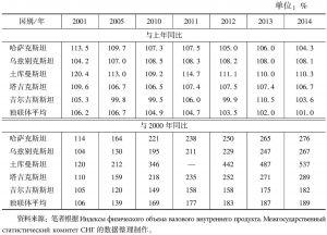 表1 中亚国家国内生产总值同比增长率