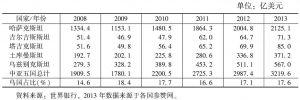 表1 中亚五国GDP比较