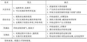 表2 典型电池资源化利用技术优缺点
