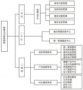 图1 智慧乌当体系架构