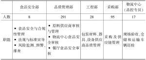 表2 百胜中国供应链管理团队分工和职责