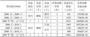 表4 四川地区项目执行情况明细