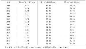 表12 河北省地区生产总值构成