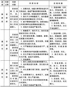 表1 海南省等地方政府行政首长问责制度要素归纳
