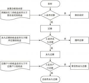 图1 迁移与永久迁移