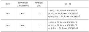 表1 2011~2014年台湾电影辅导金总额及辅导片数统计