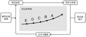 图43 招商局地产供应商筛选流程