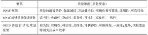表2-8 3种框架的质量维度(质量要求)