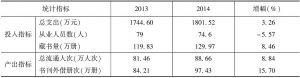 表3 2013年、2014年实验基地市级公共图书馆投入产出指标均值