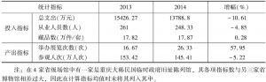 表5 2013年、2014年实验基地省级博物馆投入产出指标均值