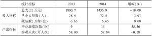 表6 2013年、2014年实验基地市级博物馆投入产出指标均值