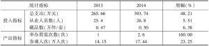 表7 2013年、2014年实验基地县级博物馆投入产出指标均值