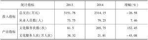 表8 2013年、2014年实验基地省级文化馆投入产出指标均值