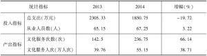 表9 2013年、2014年实验基地市级文化馆投入产出指标均值