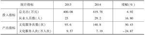 表10 2013年、2014年实验基地县级文化馆投入产出指标均值