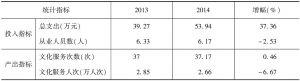 表11 2013年、2014年实验基地文化站投入产出指标均值
