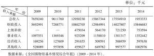 表1 全国博物馆总年收入情况