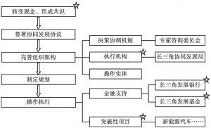 图1 长三角协同发展框架