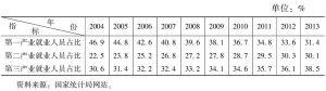 表4 我国服务业就业人数占全社会就业人数的比重情况