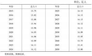 表2 中国总人口变化趋势